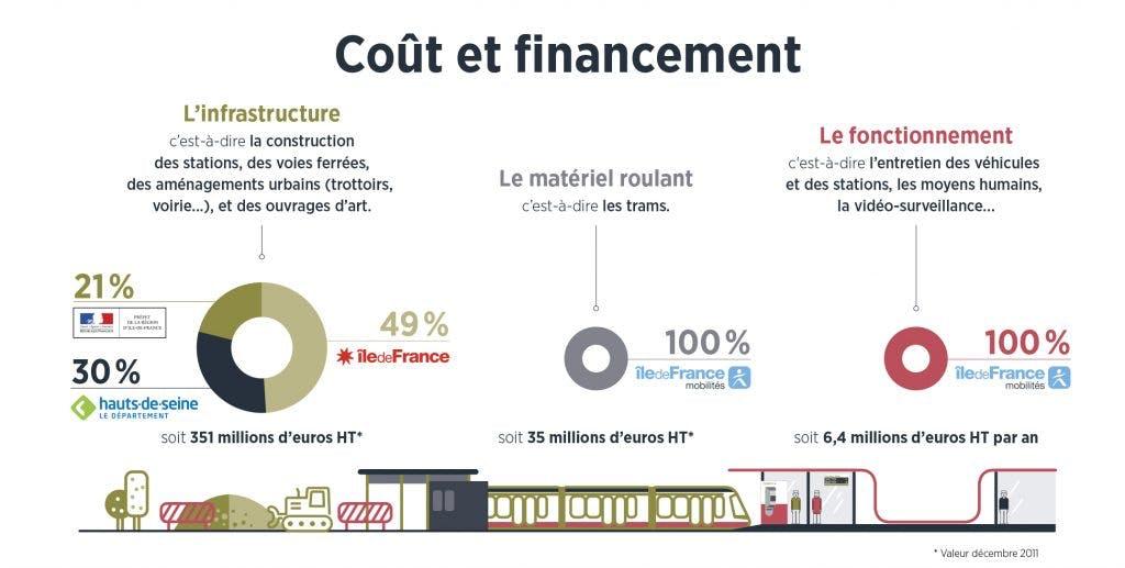 Infographie : Coût et financement
