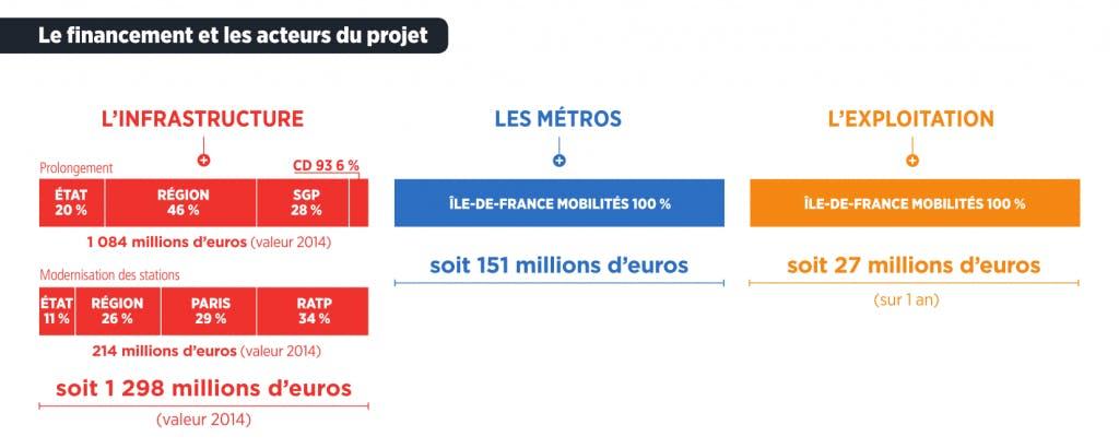 Infographie : Le finacement des acteurs du projet