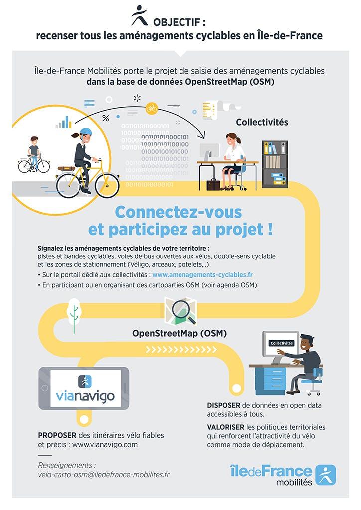 Infographie : Projet de saisie des aménagements cyclables