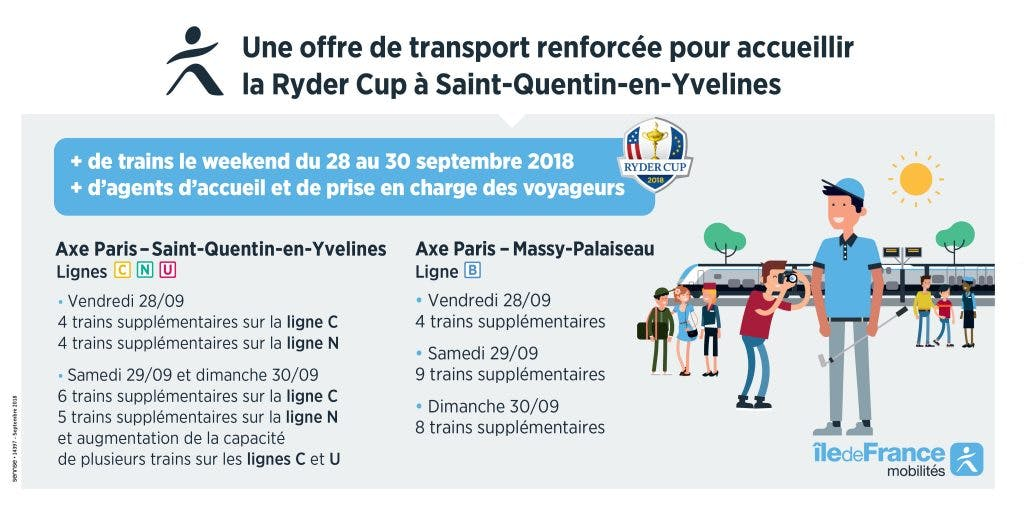 Infographie : Transport renforcée pour accueillir la Ryder Cup