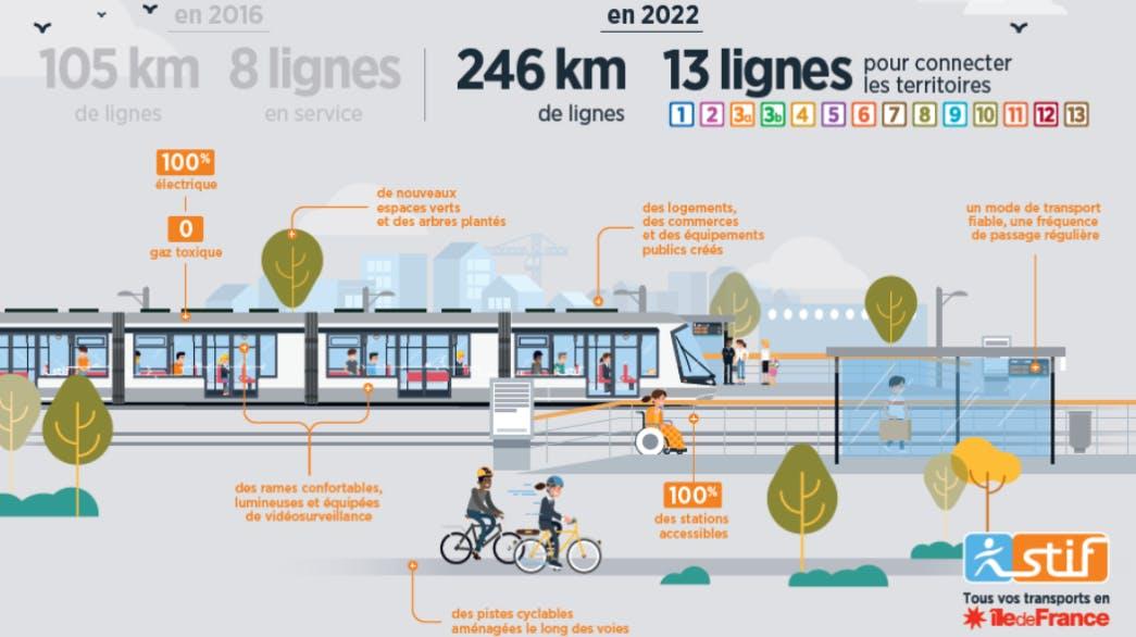 Infographie : Le réseau Tram en île-de-France