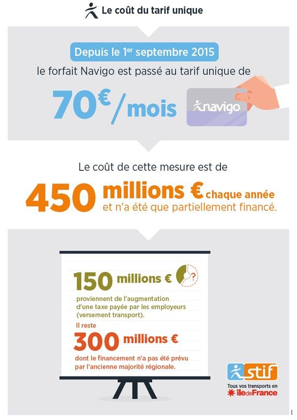 Infographie sur le coût du tarife unique (description ci-après)