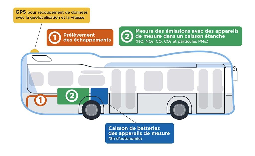 Infographie détaillant les fonctionnalités permettant de mesurer l'impact des bus sur la qualité de l'air