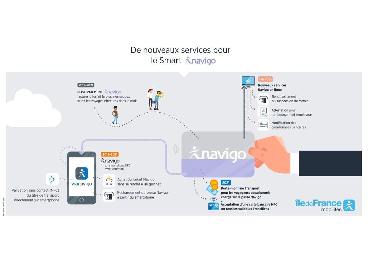 Infographie : De nouveaux services pour le smart Navigo