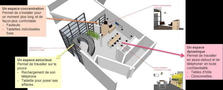 Infographie : Espace gare connecté
