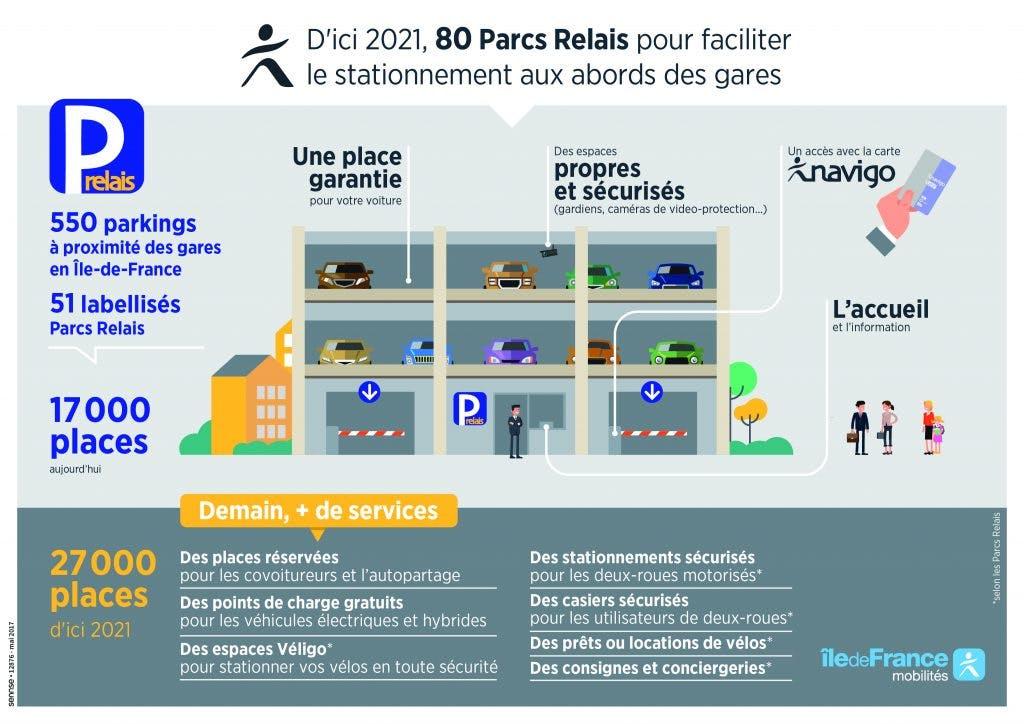 Infographie : Parcs Relais pour faciliter le stationnement