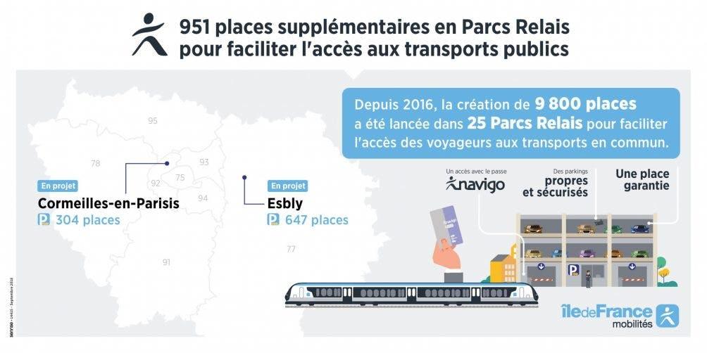 Infographie : Tracé de nouvelles places supplémentaires en Parc Relais