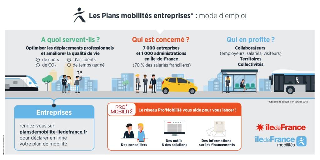 Infographie : Plan mobilités entreprise, mode d'emploi