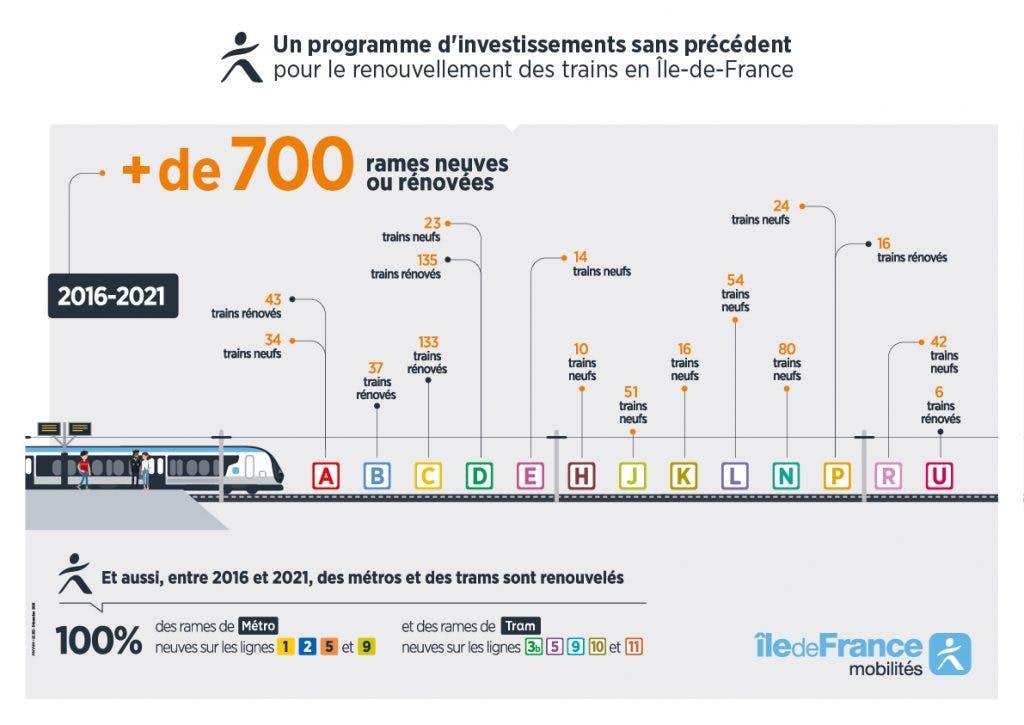 Infographie : Plan des investissements pour le renouvellement des Trains en Île-de-France