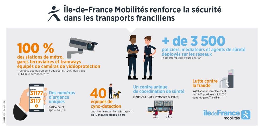 Infographie : Mesures de sécurité dans les transports franciliens