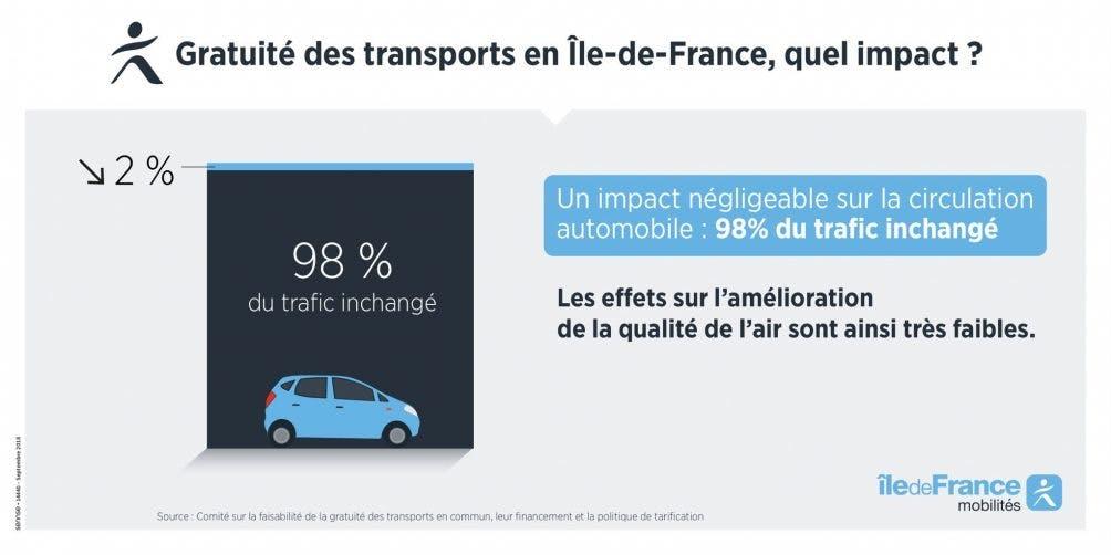 Infographie : La gratuité des transports en commun