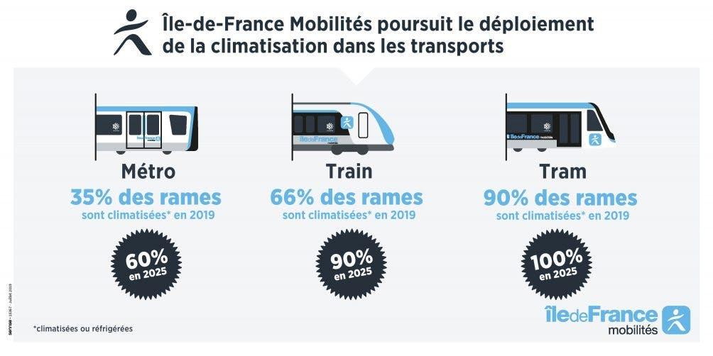 Infographie : Chiffres sur la climatisation des transports en île-de-France