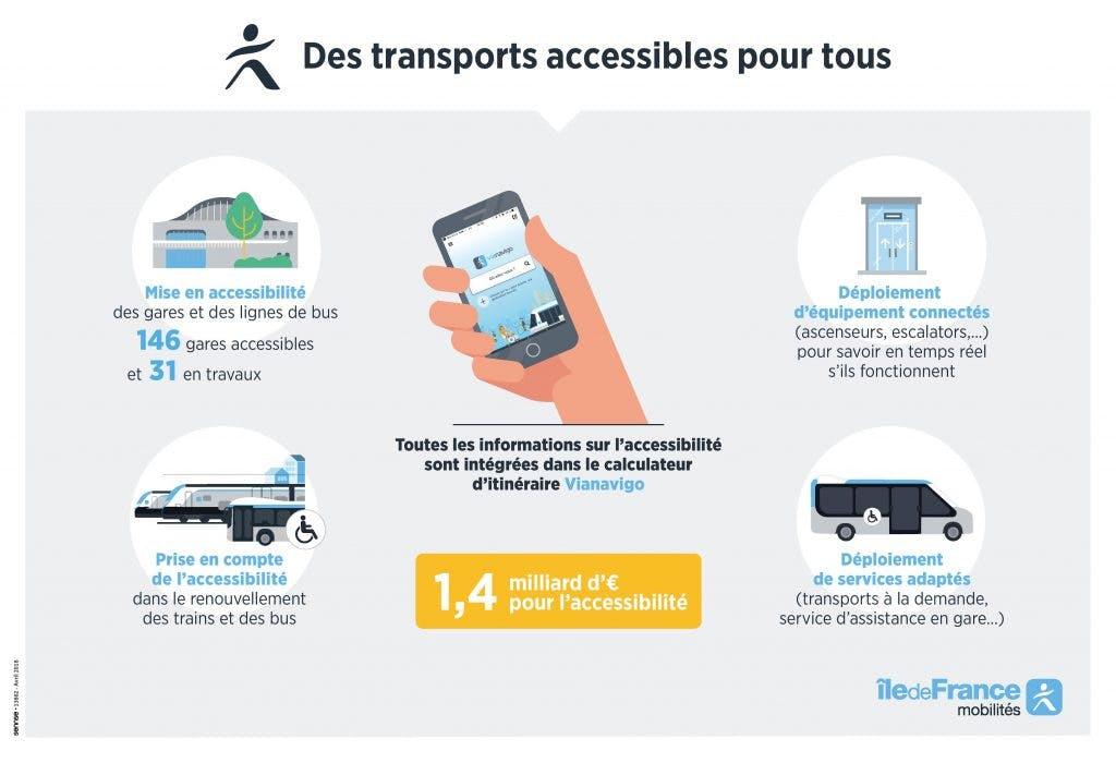 Des transports accessibles pour tous