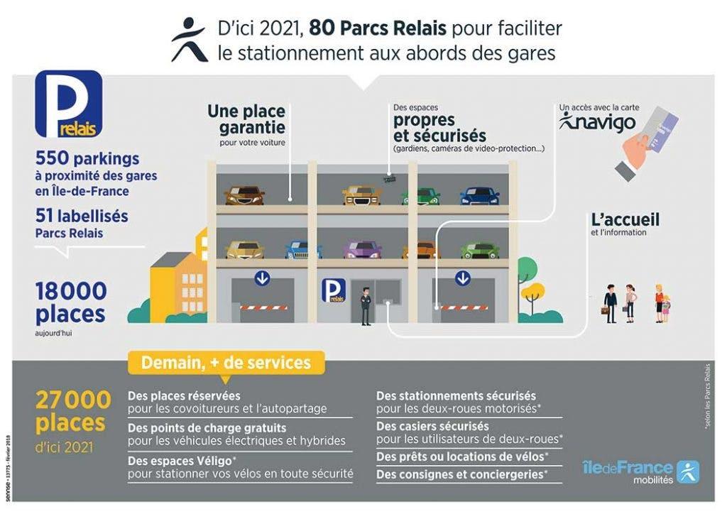 Infographie : De nouveaux Parcs Relais pour faciliter le stationnement aux abords des gares