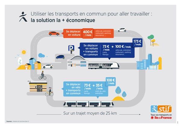Infographie sur une solution économique pour les transports en commun (description ci-après)