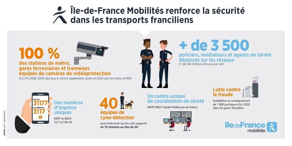 Infographie : les dispositifs mis en place pour renforcer la sécurité dans les transports franciliens