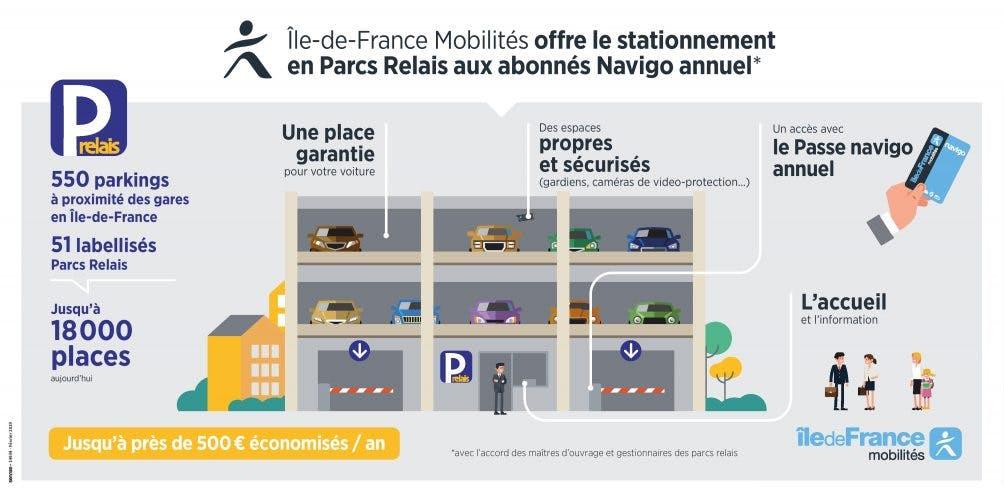 Infographie : Offre de stationnement en Parcs Relais aux abonnés Navigo annuel