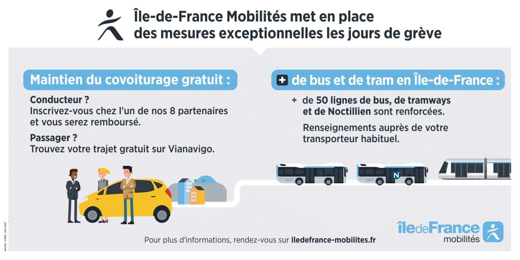 Infographie : Dispositif mis en place par Île-de-France Mobilités pendant les jours de grève
