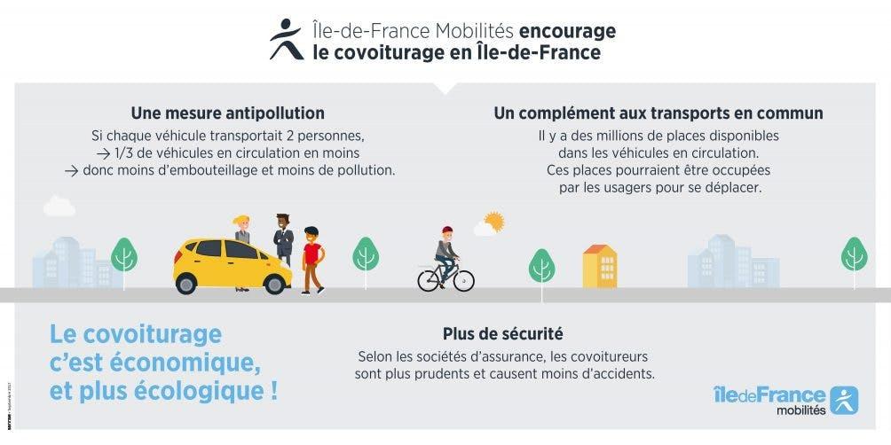 Infographie : Île-de-France Mobilités encourage le covoiturage