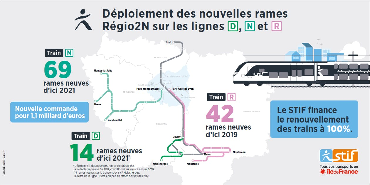 Infographie sur les nouvelles rames Regio 2N (description ci-après)