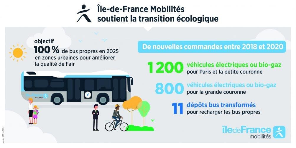 Infographie : De nouveaux Bus électriques pour la transition écologique