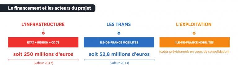 Infographie : les chiffres clés pour le financement du projet de prolongement du Tram 13 Express
