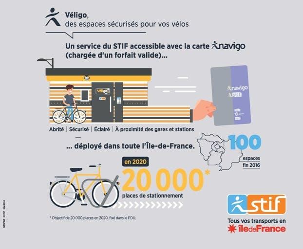 Infographie : Espaces Véligo sécurisés et chiffres clés