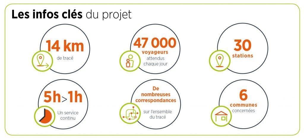 Infographie : TZen 4, infos clés du projet
