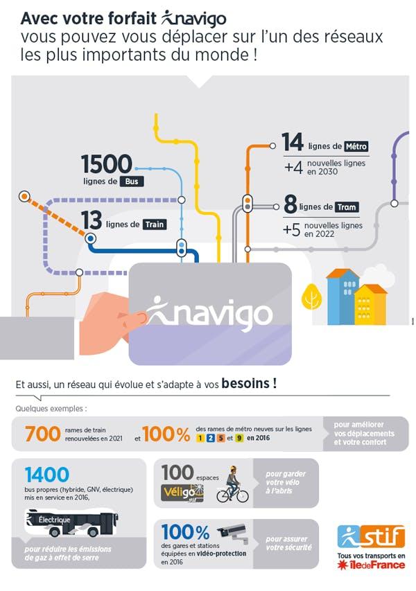 Infographie : Se déplacer avec l'un des réseaux les plus importants du monde (description ci-après)