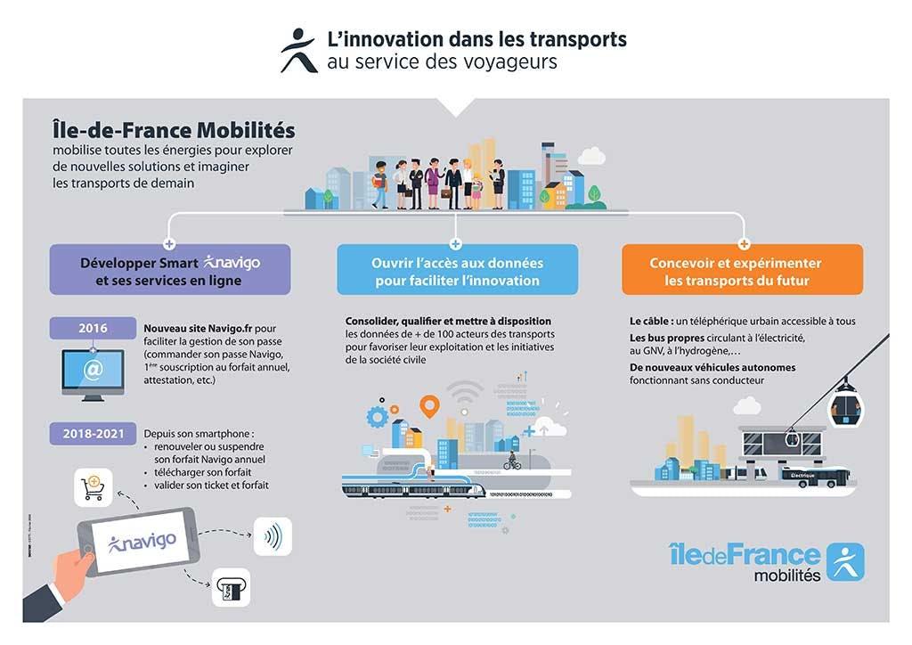 Infographie : Innovation dans les transports en commun