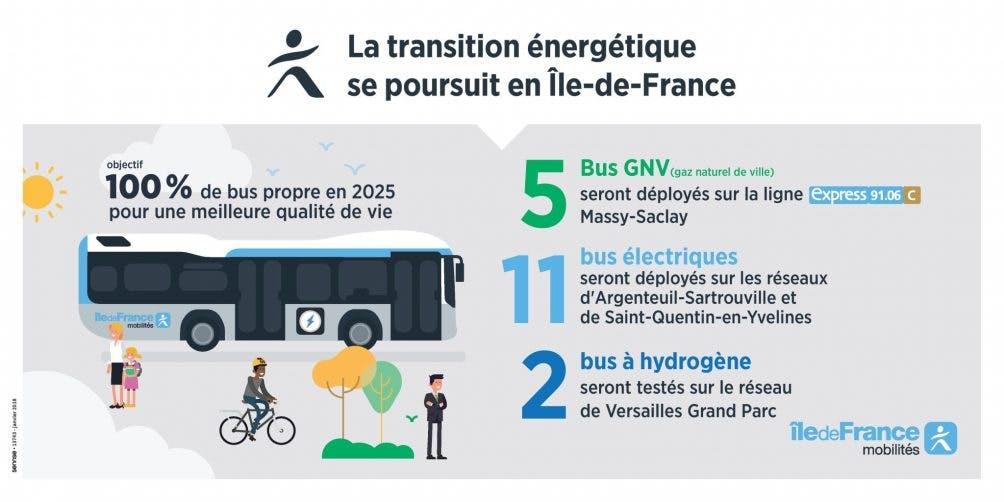 Infographie : La transition énergétique se poursuit en île-de-France