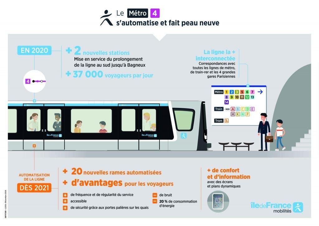 Infographie : Automatisation ligne métro 4 et rénovation