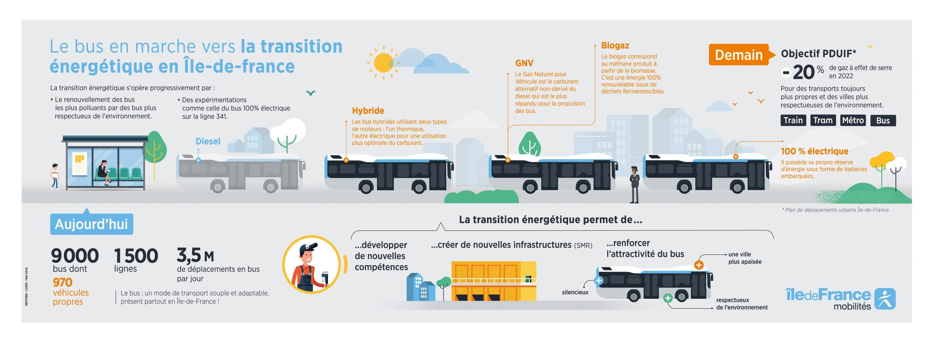 Infographie : Le bus en marche vers la transition énergétique en île-de-France