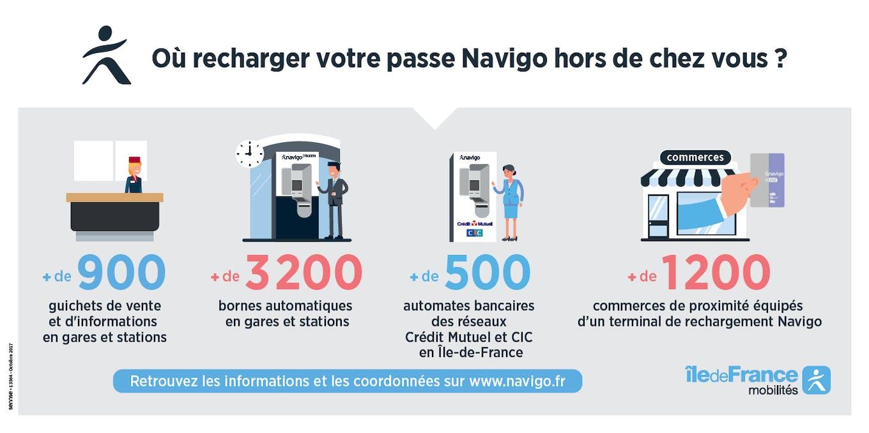 Infographie : Rechargement de passe Navigo