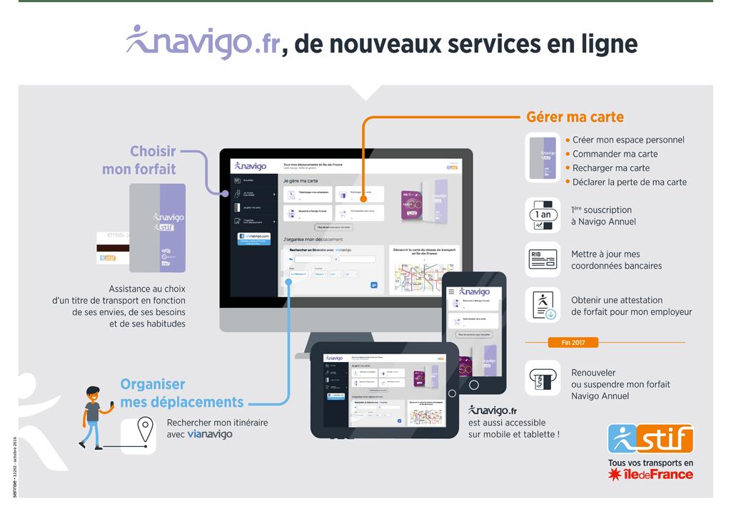 Infographie : Navigo service en ligne