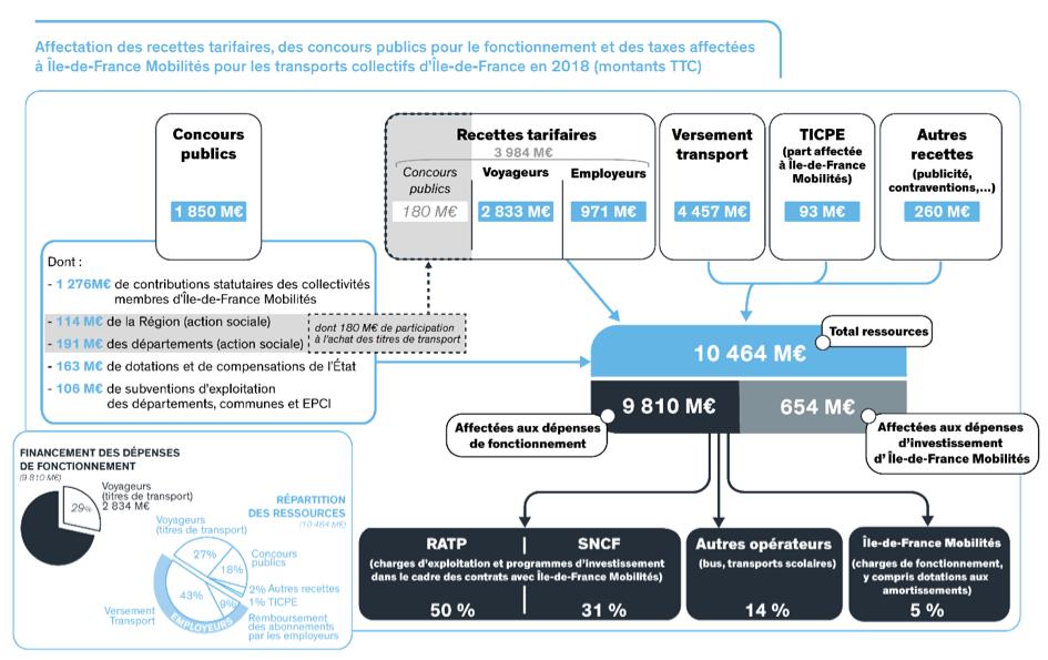 Financements Ile De France Mobilites