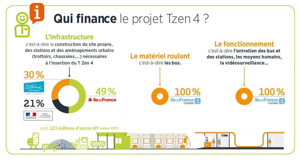 Infographie : qui finance le projet TZen 4 ?