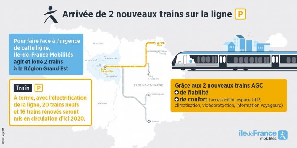 Infographie : Arrivée de nouvelles rames AGC sur l'axe Paris