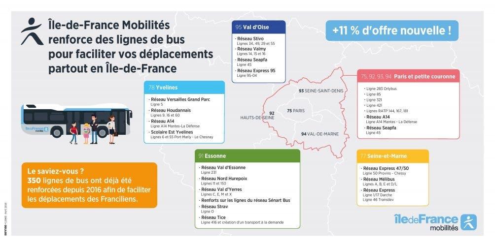 Infographie : Le tracé du renforcement des bus en grande couronne