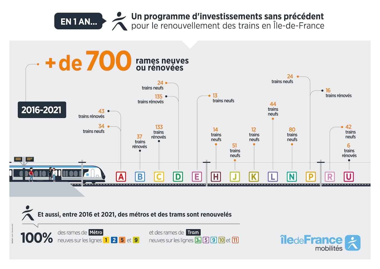 Infographie sur le renouvellement des trains (description ci-après)
