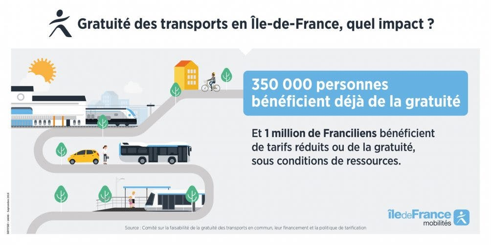 Infographie : La question de la gratuité des transports en commun