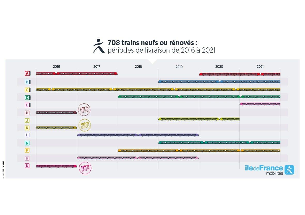 Infographie : 708 Trains neufs ou rénovés, bilan entre 2016 et 2021