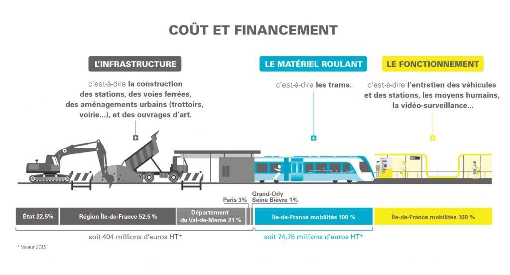 Infographie : Chiffres clés pour le financement de la ligne Tram 9
