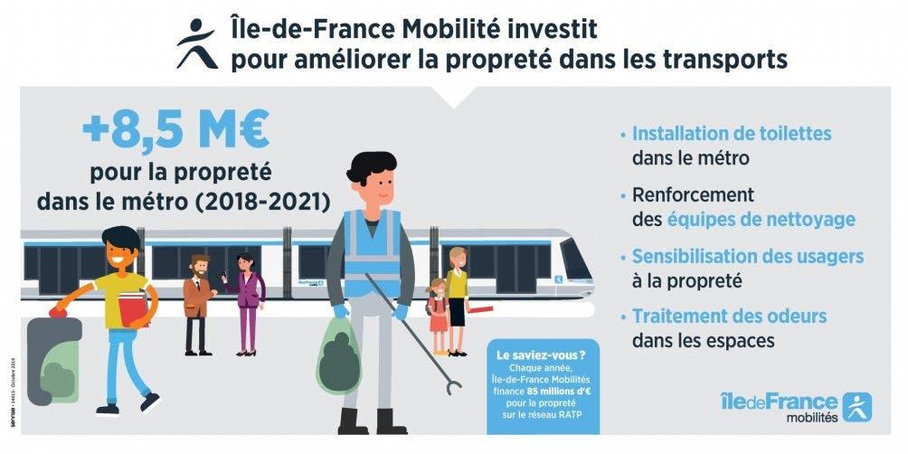 Infographie : La propreté dans les transports en île-de-France