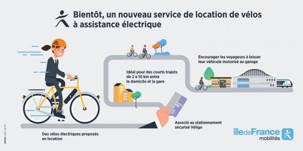 Infographie : Un service de location de vélos à assistance électrique bientôt en île-de-France