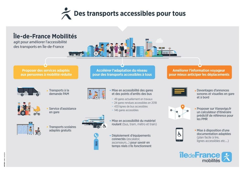 Infographie : L'accessibilité des transports pour tous