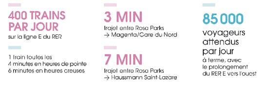 Infographie : Des chiffres clés sur la gare Rosa Parks