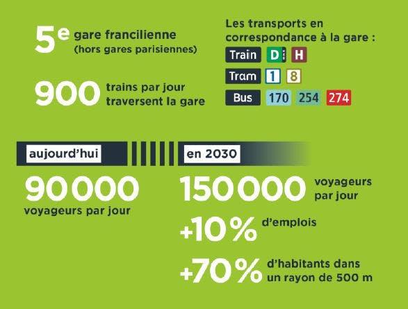 Infographie : Chiffres clés sur le projet d'aménagement  de la gare Saint-Denis