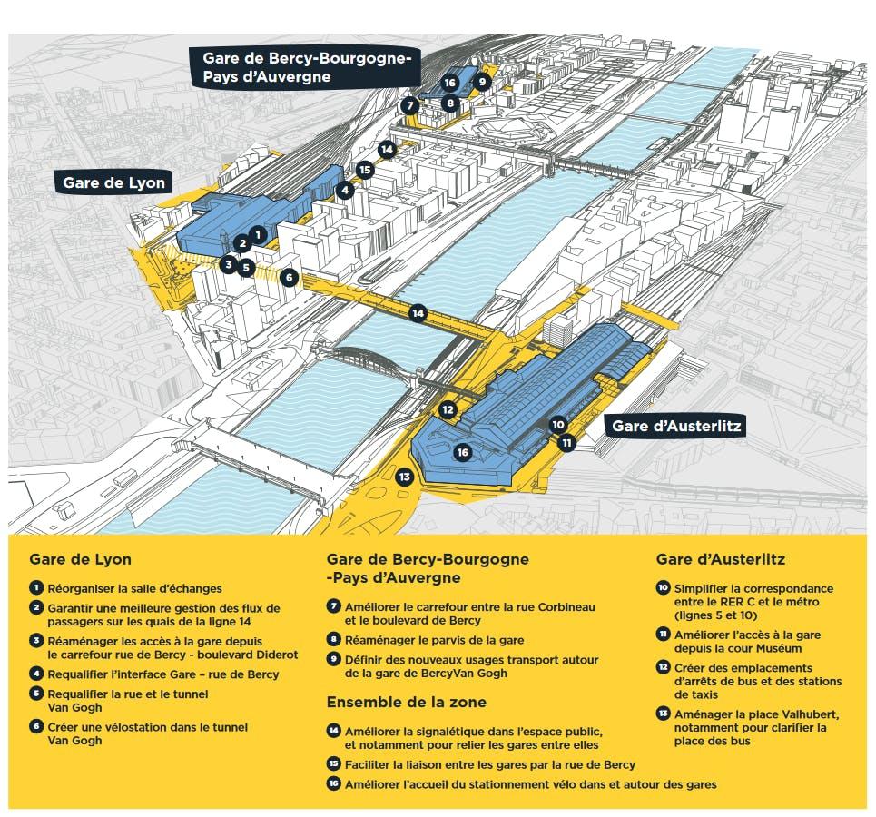 Infographie : Les différents enjeux pour l'amélioration du parcours usagers
