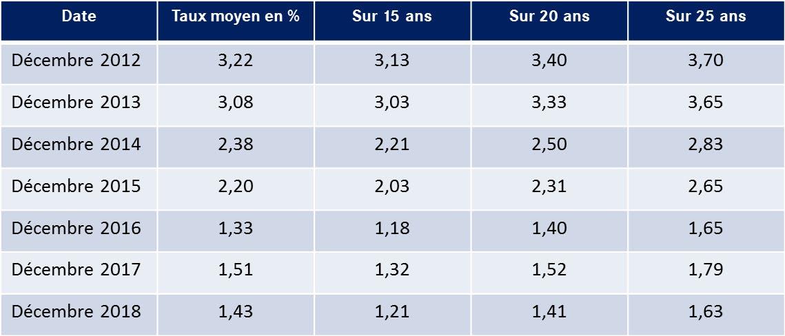 Tableau-LCL-Baisse-Taux-Generale-Achat-immobilier